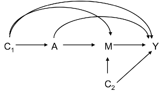 Figure 2 from Mediation analysis allowing for exposure