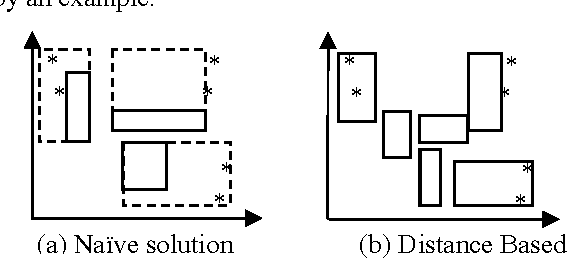 Figure 7. Naïve solution and corresponding distance based one