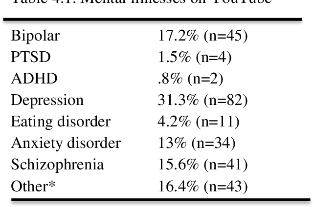 PDF] Mental Health On Youtube: Exploring the Potential of
