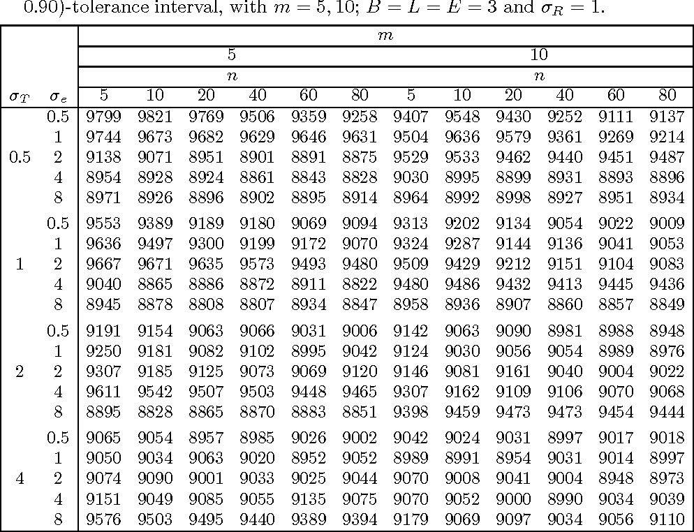 Table 1 From A Tolerance Interval For The Normal