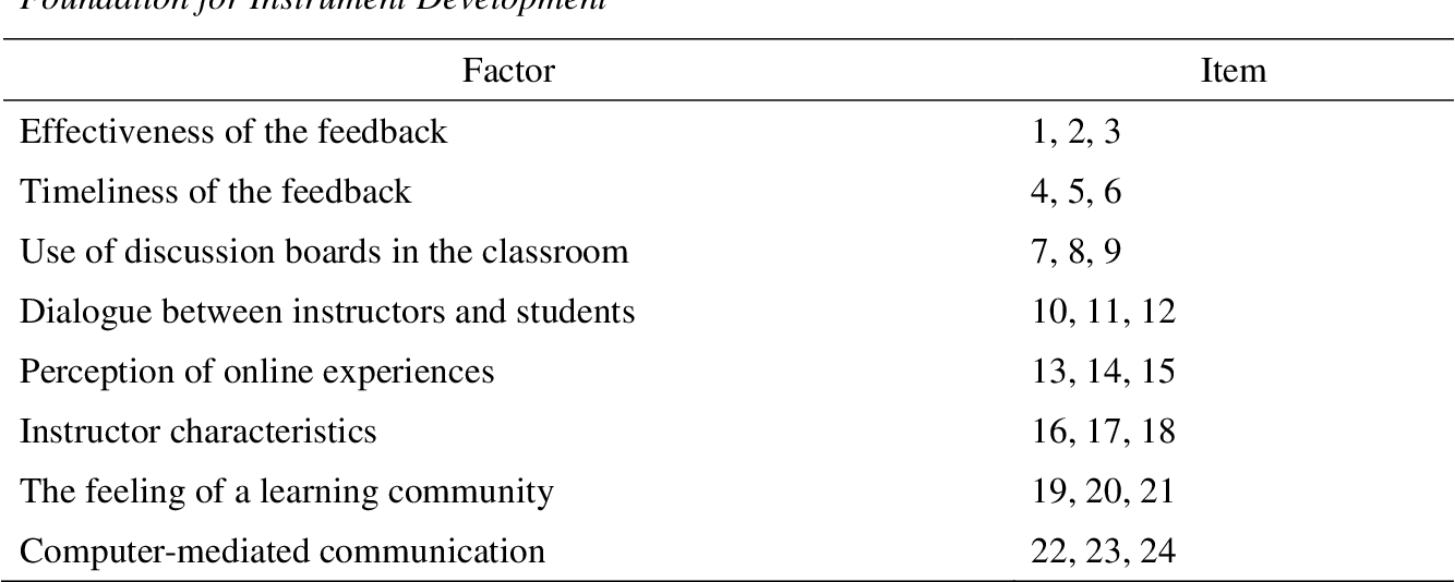 PDF] Measuring Student Satisfaction in Online Math Courses