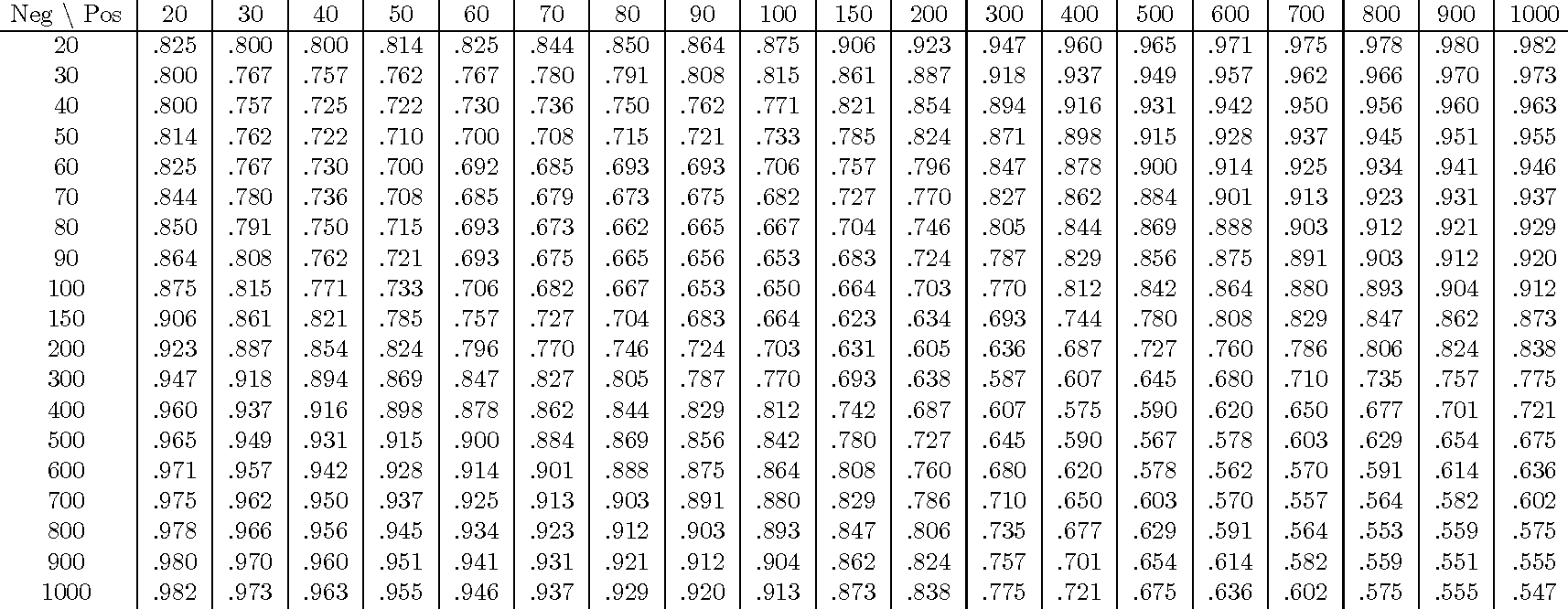 Table 2 From Beware The Null Hypothesis Critical Value