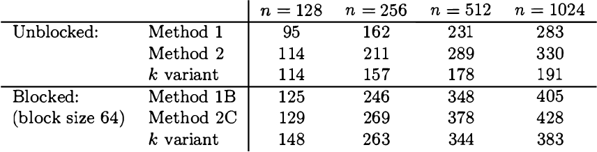table 14.2