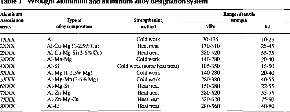 Selecting aluminum alloys to resist failure by fracture