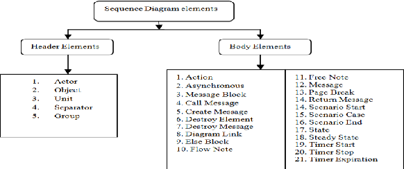Automatic Test Case Generation Using Sequence Diagram