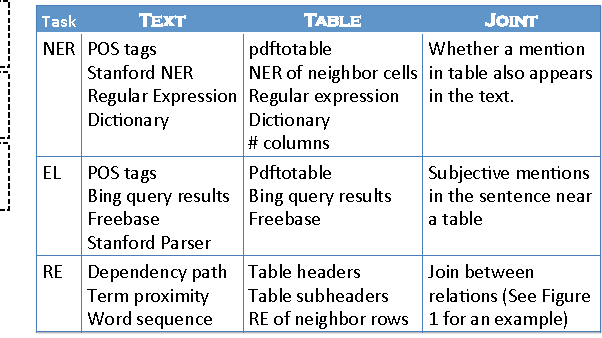 Figure 4 from Understanding Tables in Context Using Standard