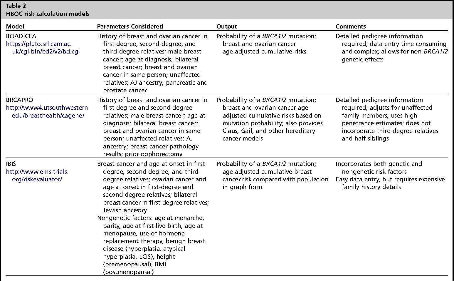 Table 2 From Hereditary Breast Ovarian Cancer Syndrome A Primer For Obstetricians Gynecologists Semantic Scholar