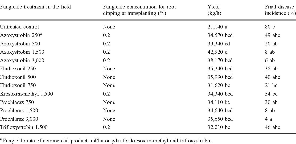 Management of Monosporascus sudden wilt of melon by soil