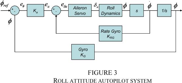 Figure 3 from UAV autopilot controllers test platform using
