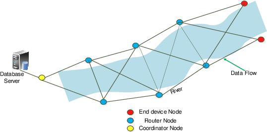 Pdf Flood Early Warning System Design Using Wireless Sensor Network Semantic Scholar