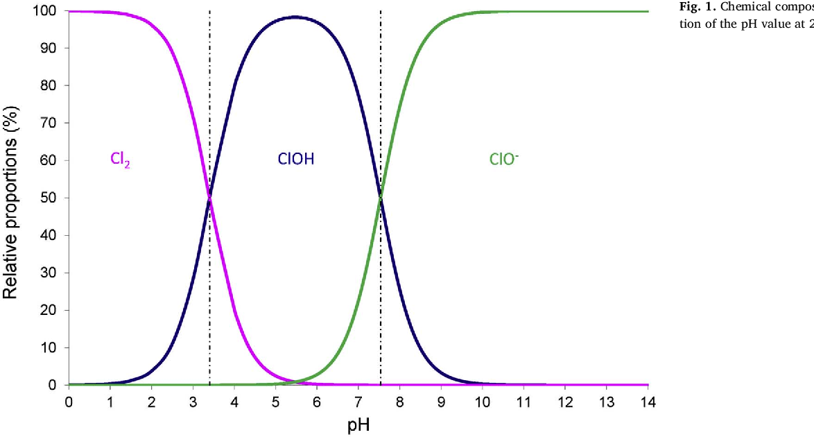 A kinetic model for predicting the oxidative degradation of