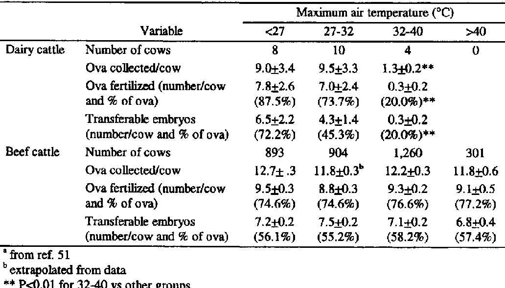 Adverse impact of heat stress on embryo production: causes