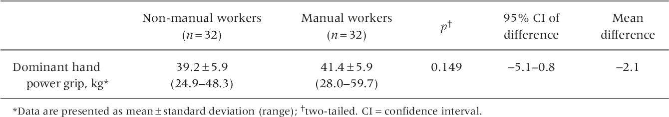Pdf Comparison Of Power Grip And Lateral Pinch Strengths Between The Dominant And Non Dominant Hands For Normal Chinese Male Subjects Of Different Occupational Demand Semantic Scholar