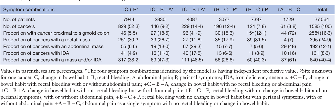 Table 3 From Clinical Assessment To Determine The Risk Of Bowel Cancer Using Symptoms Age Mass And Iron Deficiency Anaemia Sami Semantic Scholar