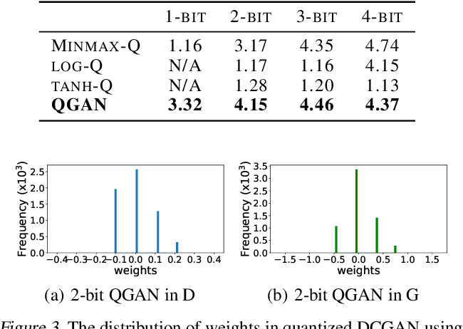 PDF] QGAN: Quantized Generative Adversarial Networks