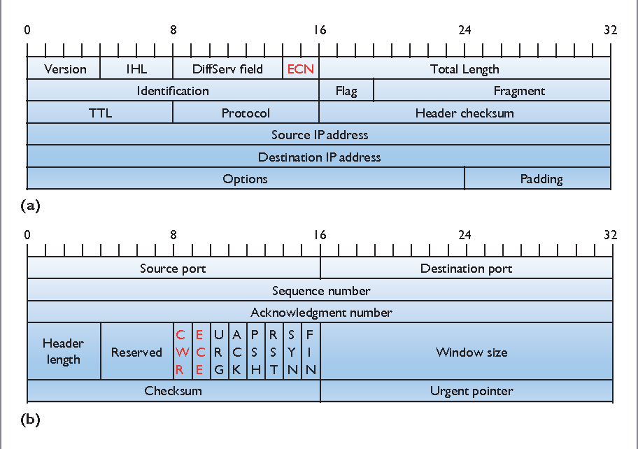Figure 3 from Standardization of Low-Latency TCP with