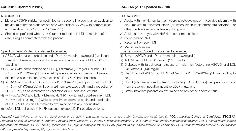 PDF] Familial Hypercholesterolemia: New Horizons for