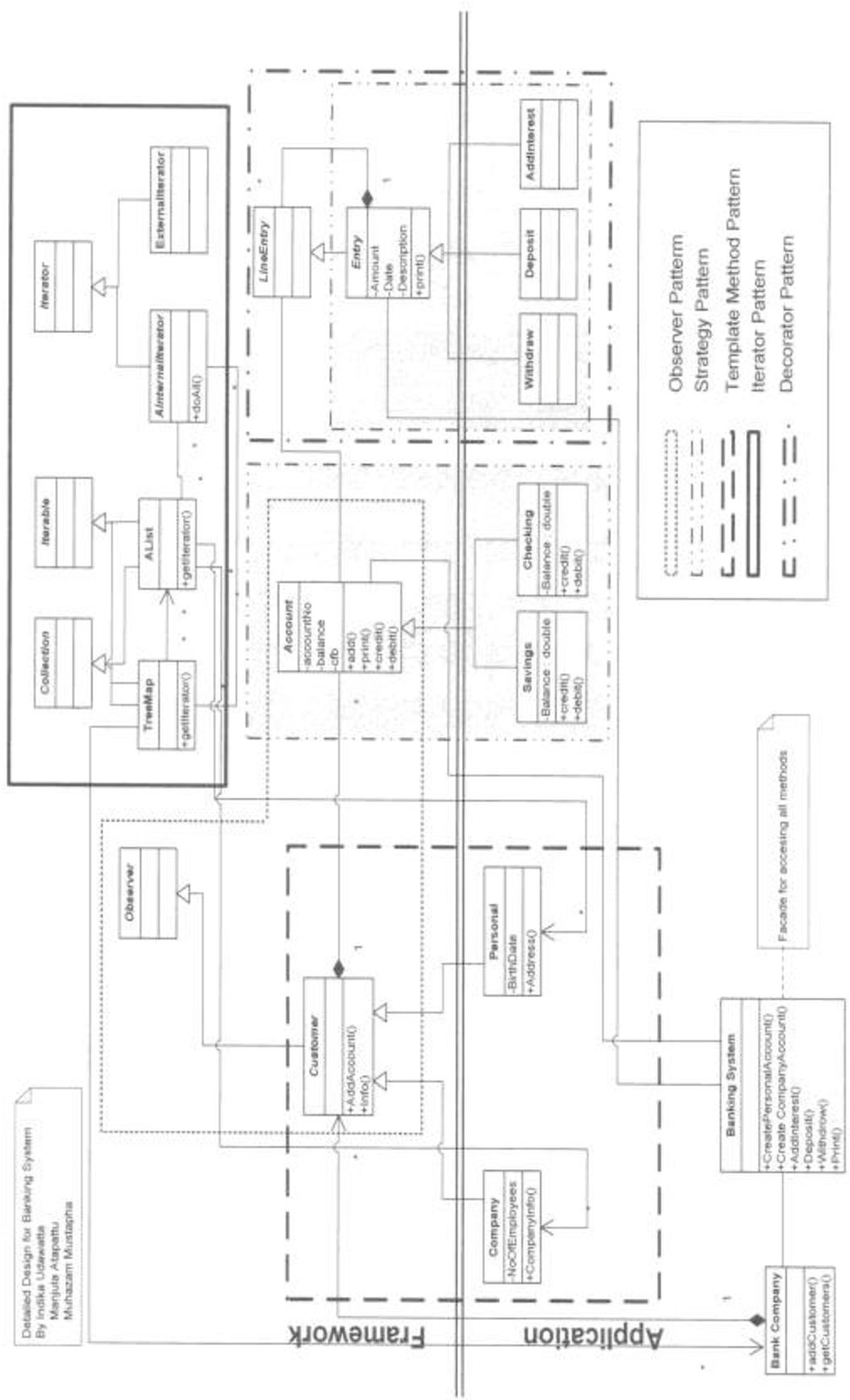 Conversion Strategy Of A System Of Collaborating Design Patternsinto Uml Diagram For Design Pattern Semantic Scholar