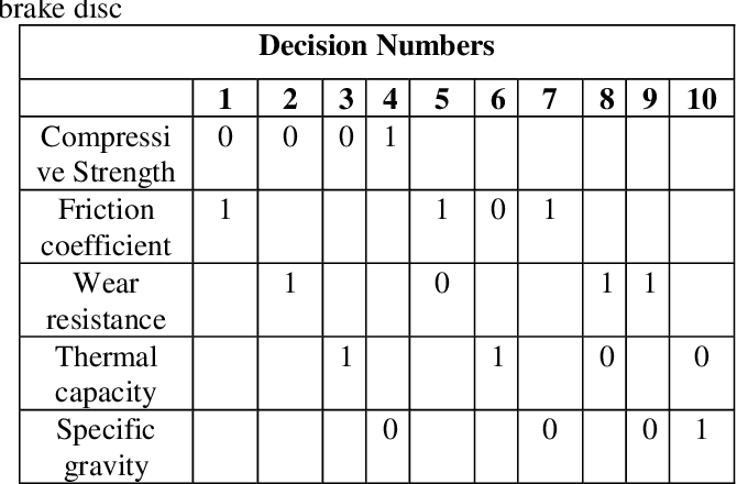 Table 1 From Material Selection Method In Design Of Automotive Brake Disc Semantic Scholar