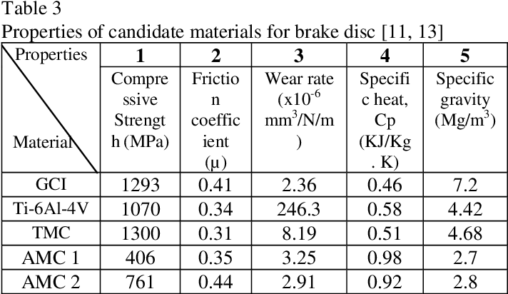 Table 3 From Material Selection Method In Design Of Automotive Brake Disc Semantic Scholar
