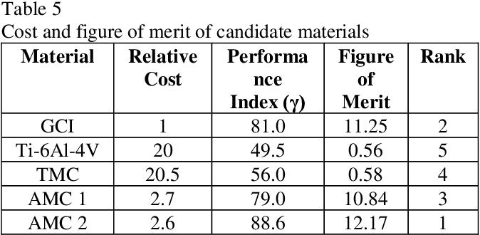 Pdf Material Selection Method In Design Of Automotive Brake Disc Semantic Scholar