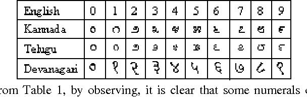 Table 1 from Kannada, Telugu and Devanagari Handwritten