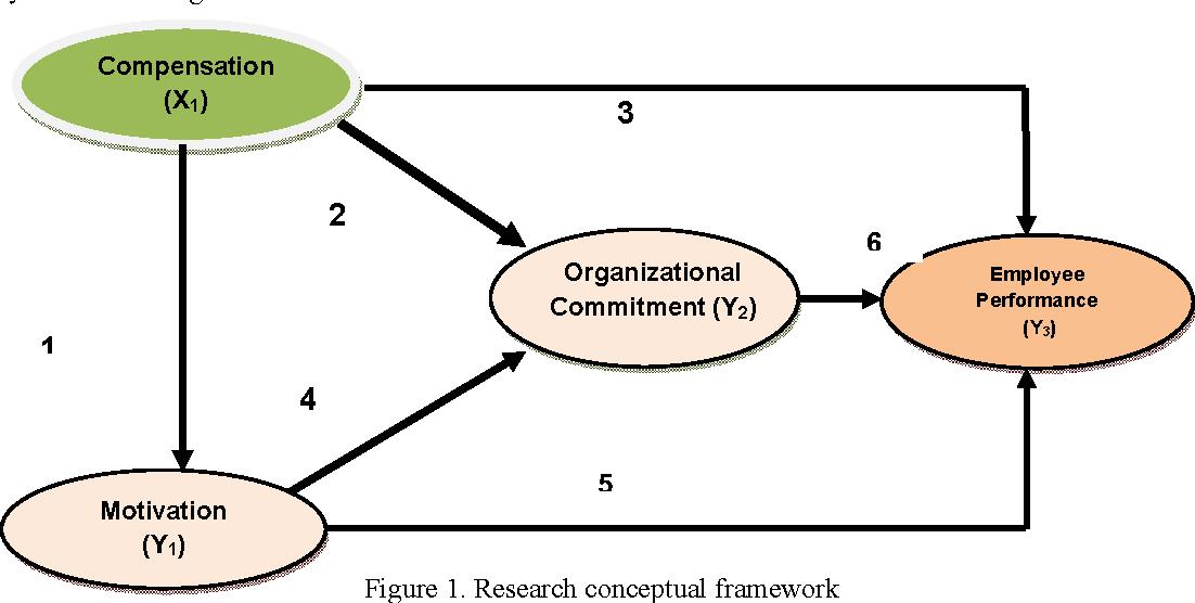 Pdf Effect Of Compensation On Motivation Organizational