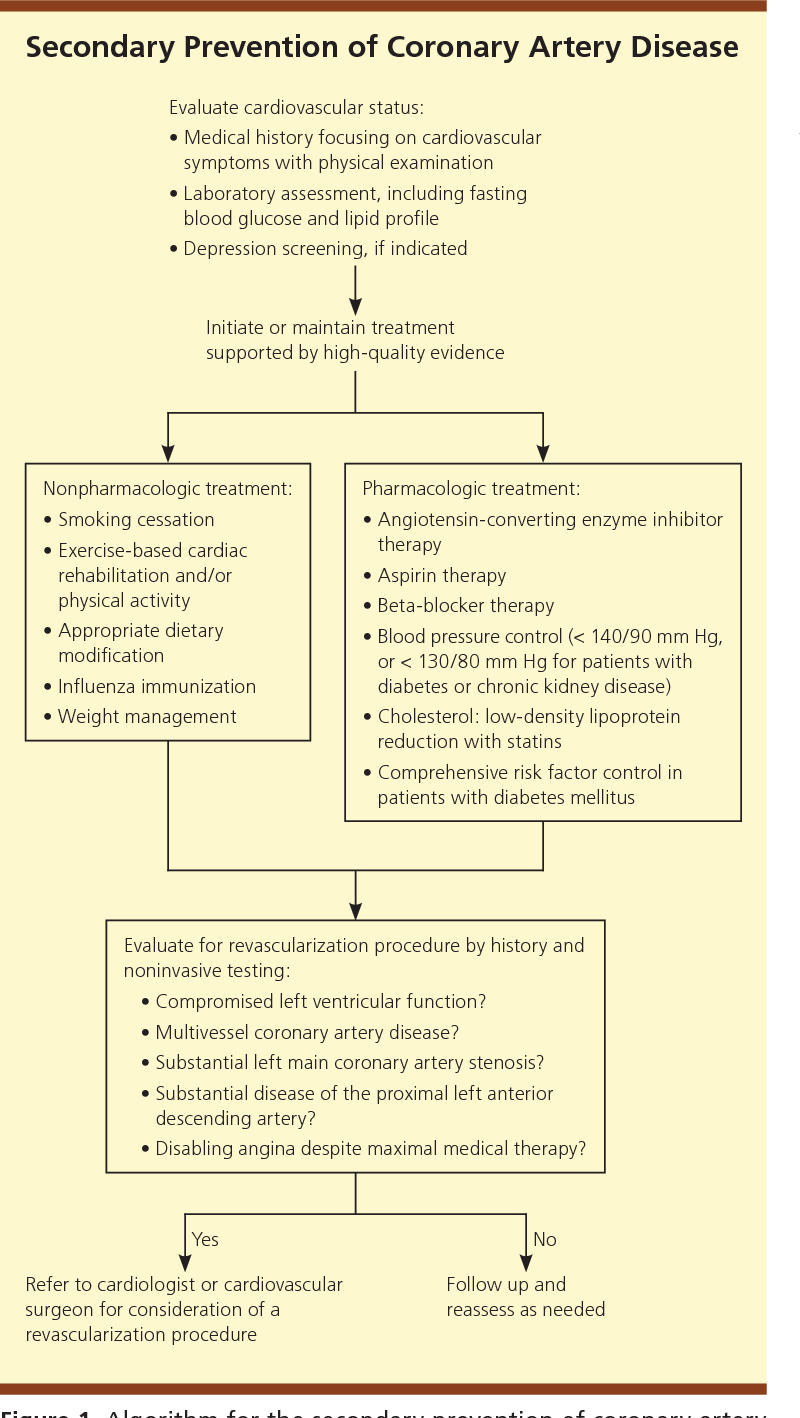 physical activity in the prevention and treatment of coronary artery disease