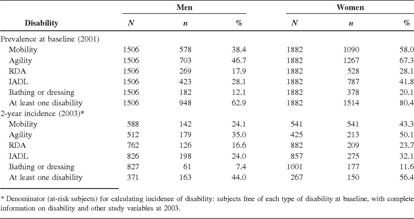 Waist circumference as a predictor of disability among older