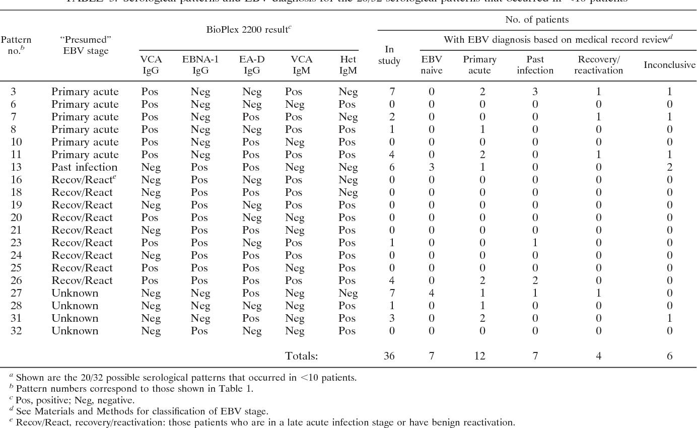 PDF] Evidence-based approach for interpretation of Epstein
