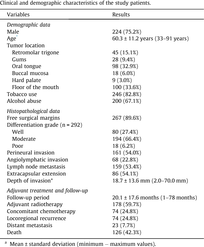 Table 1 from External validation of the AJCC Cancer Staging