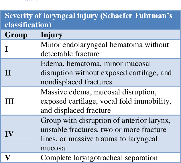 Diagnosis And Management Of Laryngeal Fracture A Case Report