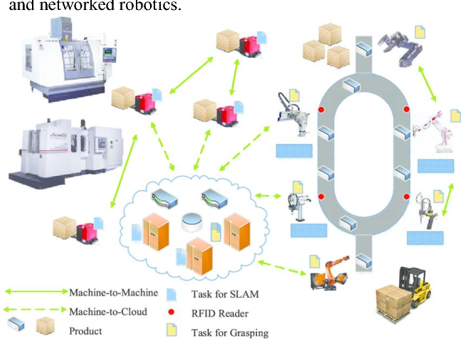 Internet of Robotic Things: Driving Intelligent Robotics of