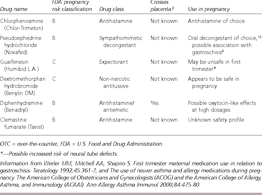 Table 3 from Over-the-counter medications in pregnancy
