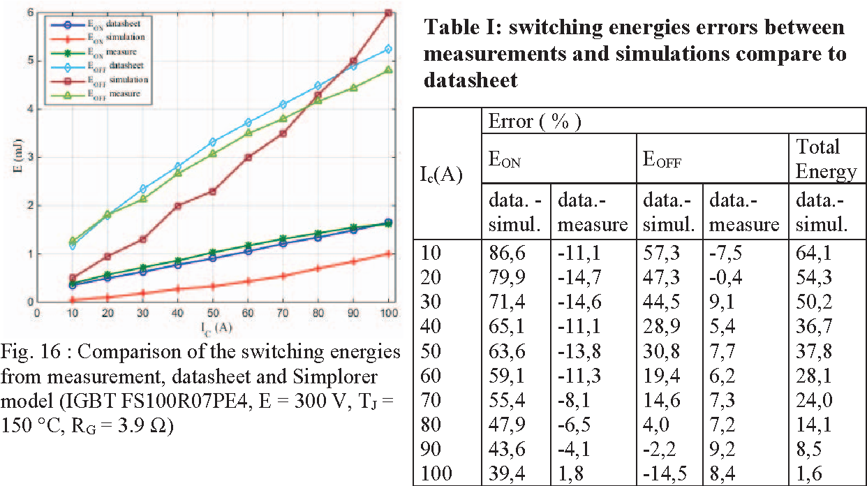 Comparison of modeling switching losses of an IGBT based on