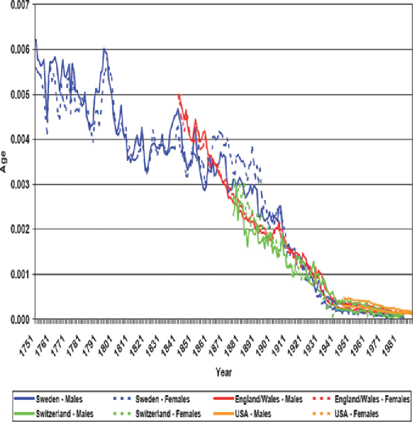 Figure 8 from Evolution of the human lifespan, past, present
