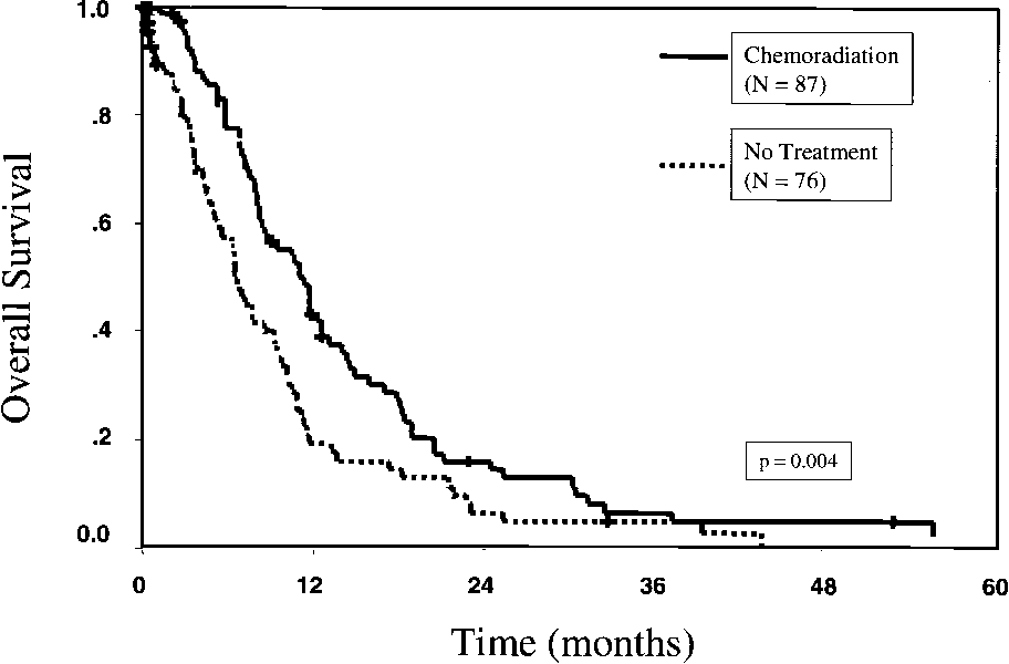 Figure 1 from Does neoadjuvant chemoradiation downstage