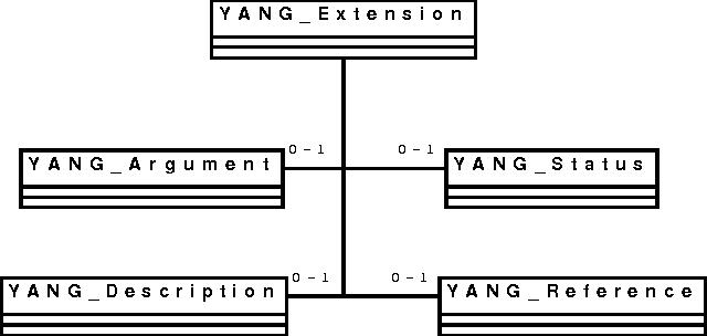 PDF] jYang : A YANG parser in java - Semantic Scholar