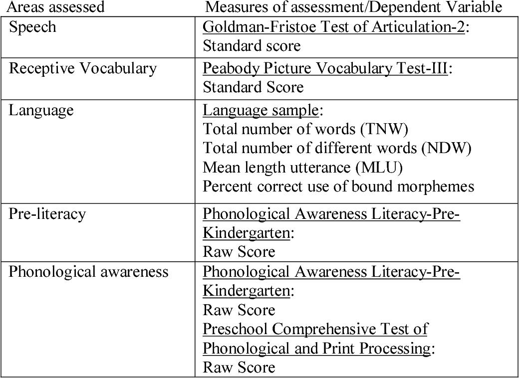 PDF] Phonological Awareness Training in a Preschool
