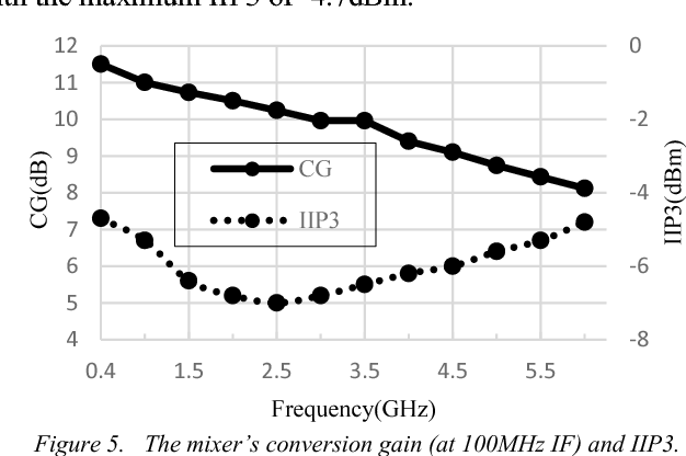 Design of wideband mixer and VGA for Software Defined Radio