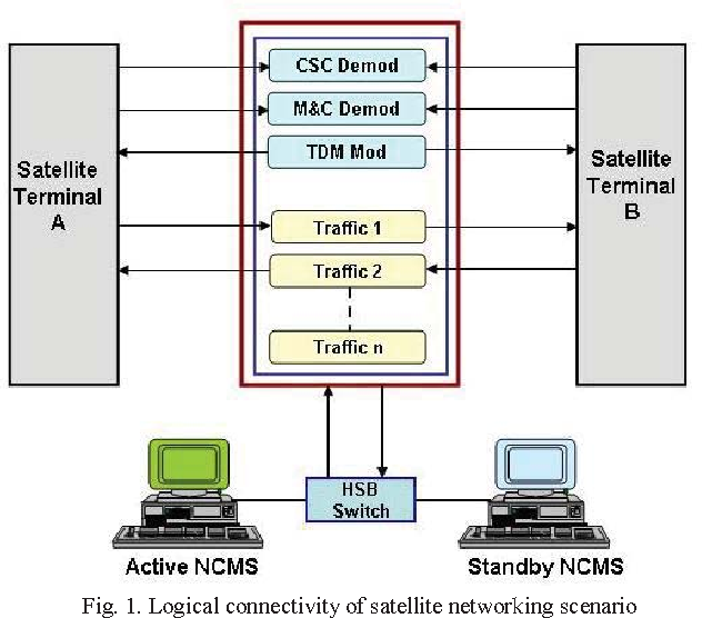 Figure 1 from Realization of NCMS based on SCPC DAMA for