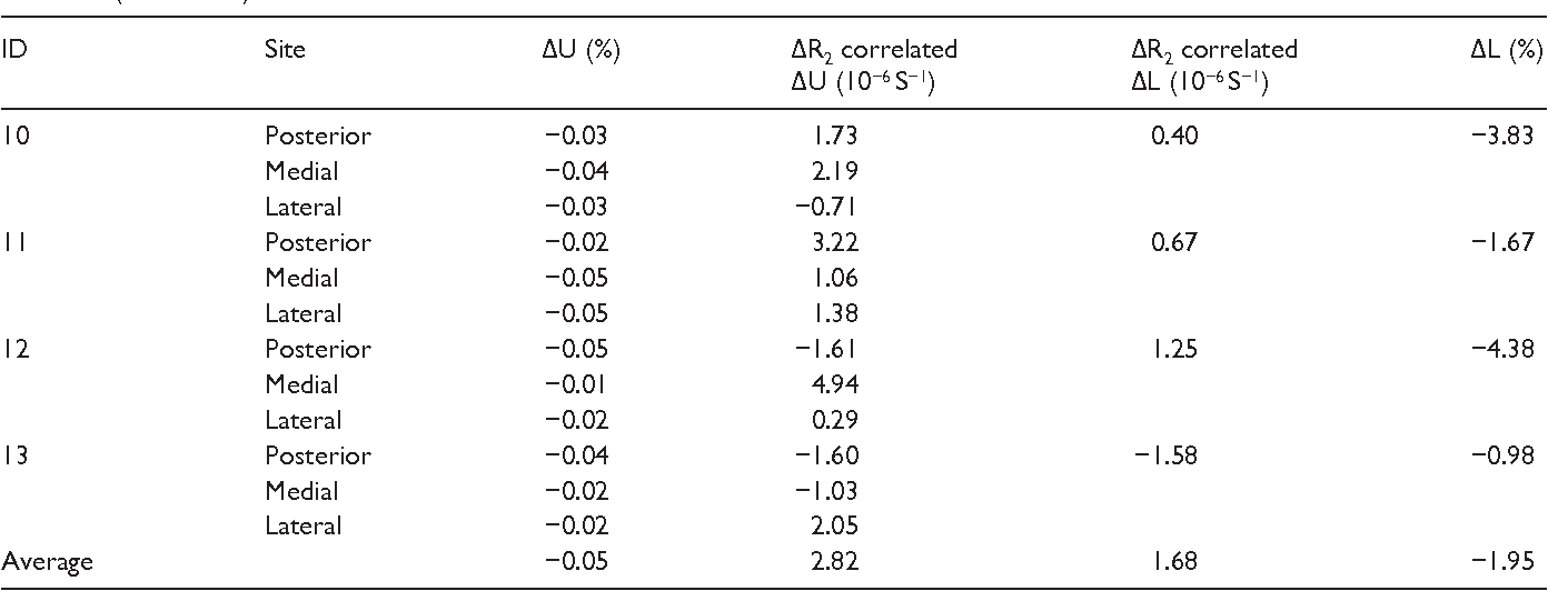 Assessment of the interstitial fluid in the subcutaneous tissue of ...