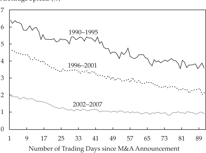 PDF] The Shrinking Merger Arbitrage Spread: Reasons and