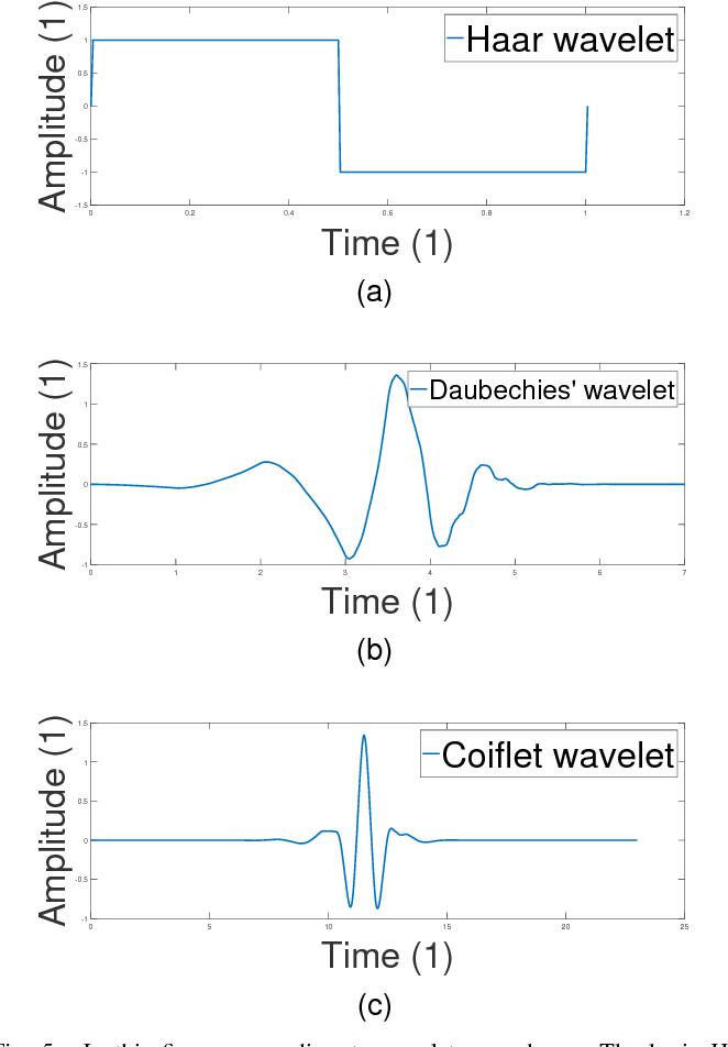 Figure 5 from Denoising ECG signals by applying discrete