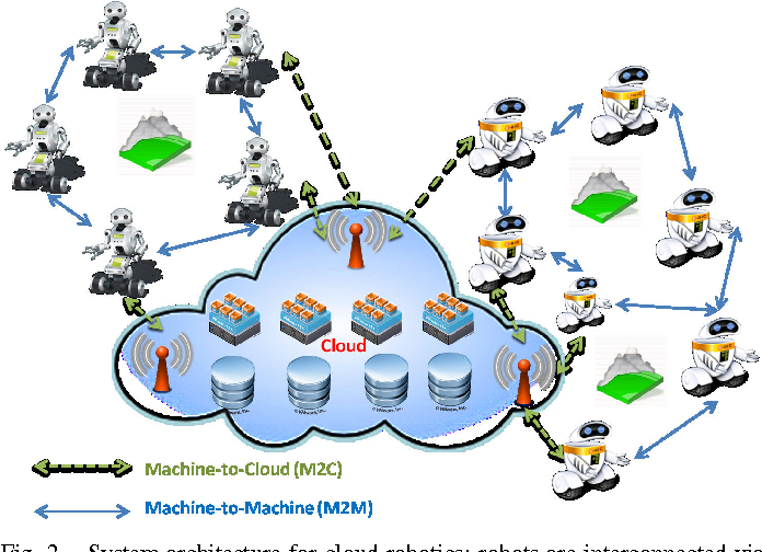 Figure 2 from Cloud robotics: architecture, challenges and