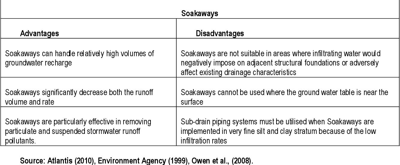 Water sensitive planning : an integrated approach towards ...