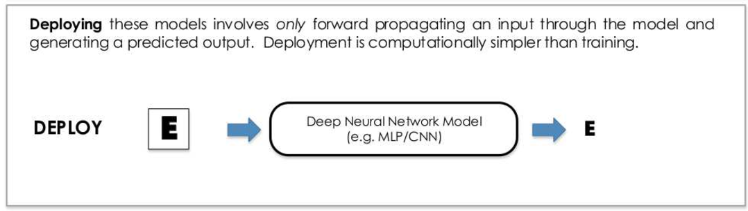 PDF] Deep Learning on FPGAs: Past, Present, and Future