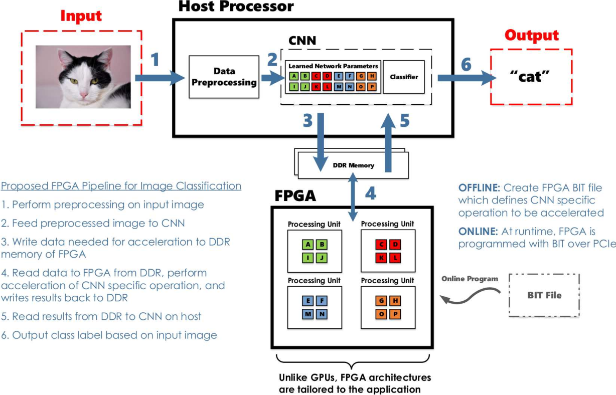 Figure 2 from Deep Learning on FPGAs: Past, Present, and