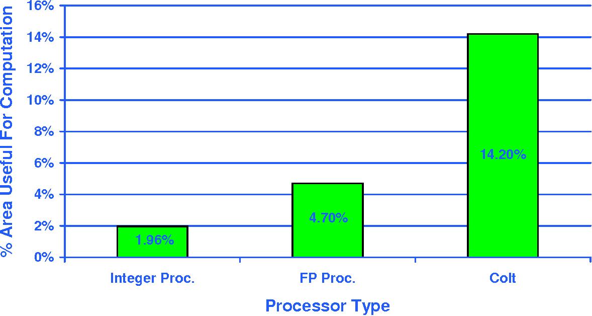 figure 6.10