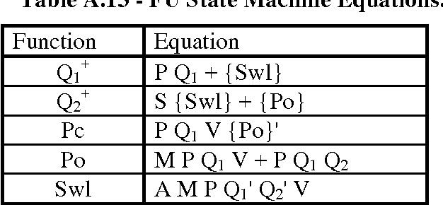 table A.13